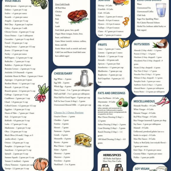 51 (DELICIOUS!) No Carb Foods   Printable Low Carb Charts ...