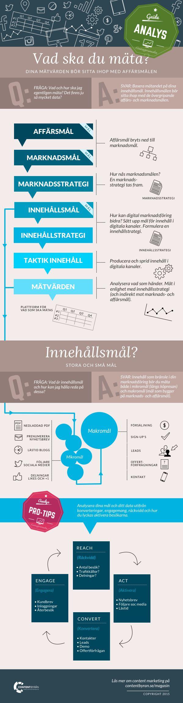vad mäta digital marknadsföring