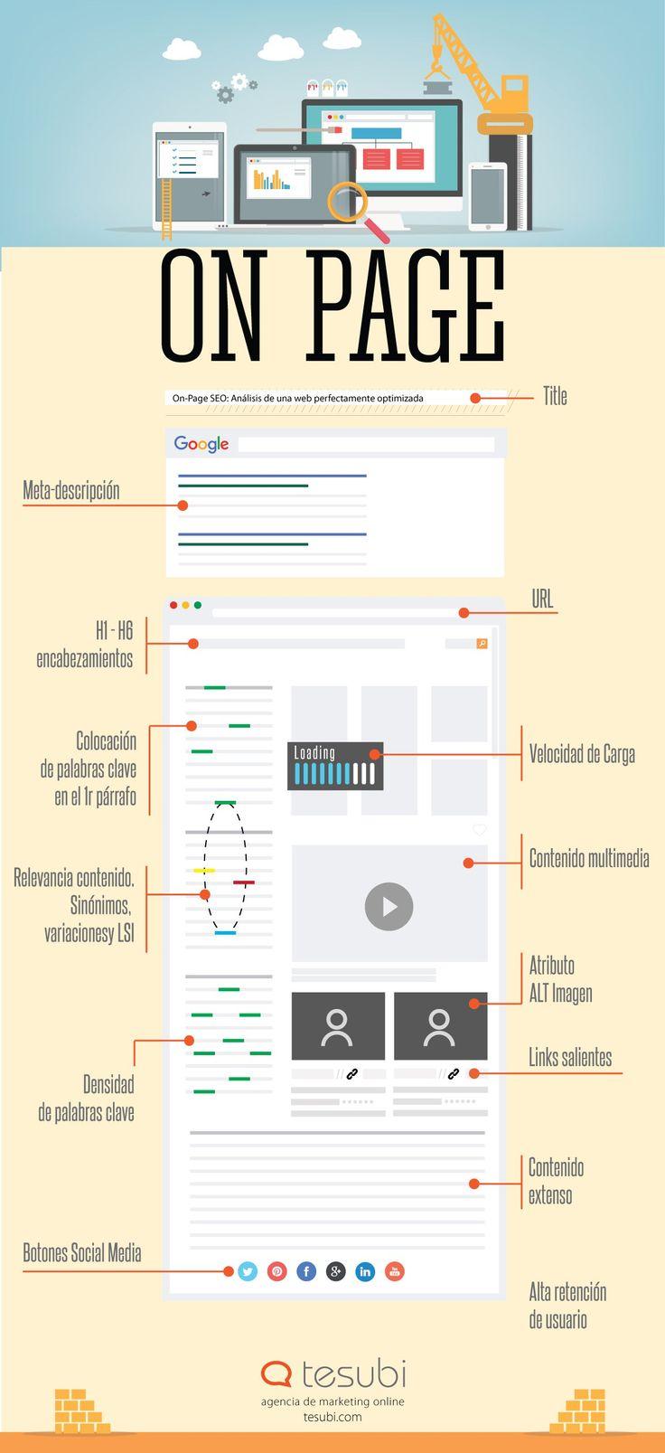 Infografía Elementos a tener en cuenta a la hora de diseñar una estrategia de SEO On Page