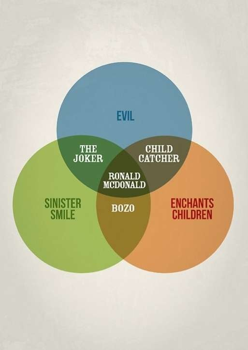 Clever Circle Charts - The Venn Diagrams by Stephen Wildish Should Be Taught in School (GALLERY)