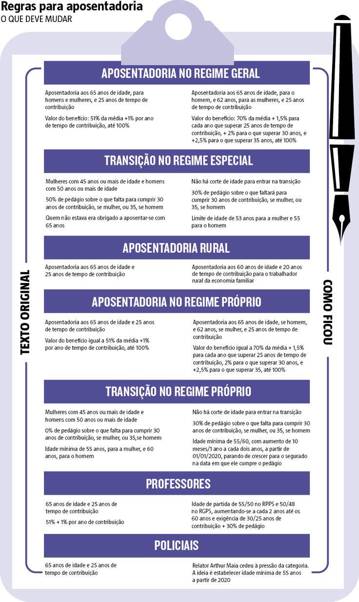 """Depois de aceitar novas flexibilizações na proposta de reforma da Previdência, o ministro da Fazenda, Henrique Meirelles, avisou nesta terça-feira (18)  que não há mais """"muita margem"""" para nenhum tipo de mudança no relatório do deputado Arthur Oliveira Maia (PPS-BA). (19/04/2017) #Previdência #Reforma #Aposentadoria #Mudanças #Muda #Infográfico #Infografia #HojeEmDia"""
