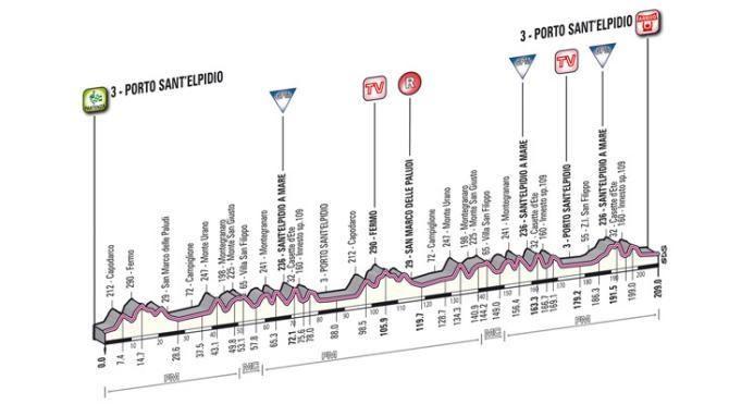 Tirreno–Adriatico, 2013.