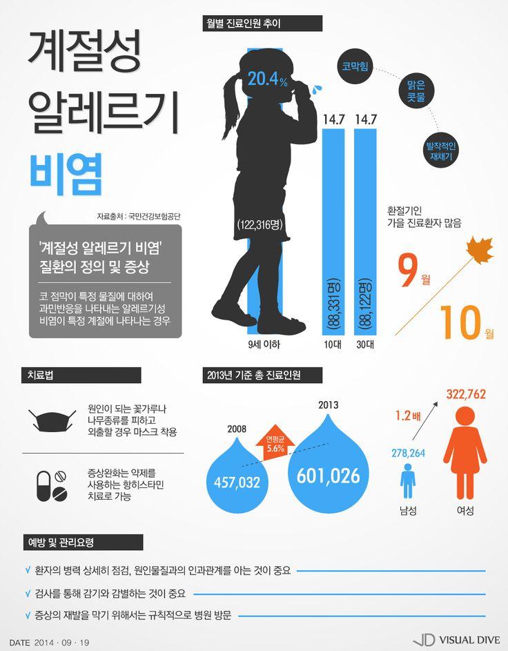 '계절성 알레르기 비염' 환절기 비상 [인포그래픽] #allergicrhinitis / #Infographic ⓒ 비주얼다이브 무단 복사·전재·재배포 금지