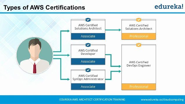 Aws Solutions Architect Resume New Aws Certification Aws Architect Certification Training In 2020 Architect Resume Solution Architect Architect Resume Sample