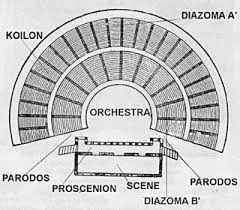 Partes del teatro griego.