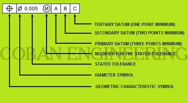 Geometric Dimensioning and Tolerancing,Geometric Tolerancing Reading,Maximum Material Condition (MMC),Least Material Condition (LMC),Regardless of Feature Size (RFS),General Dimensioning and Tolerancing,