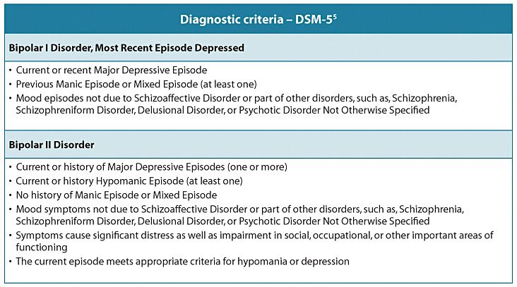 Dsm 5 Depression / DSM-5 major depressive disorder ...