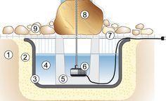 Querschnitt durch ein Wasserspiel mit Quellstein: 1) Boden, 2) Füllsand, 3) Maurerkübel, 4) Wasser, 5) U-Stein aus Beton, 6) Tauchpumpe mit Steigrohr, 7) Abdeckgitter, 8) Quellstein, 9) Dekosteine oder Kies
