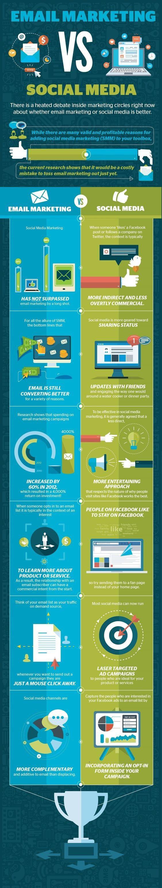 E-mail marketing Vs Social Media Marketing  Infographic 2016