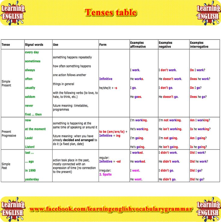 Present indefinite tense in urdu pdf & test.