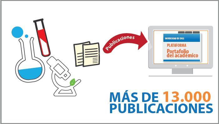 ¿Sabía que más de 13 mil publicaciones científicas han sido registradas en Portafolio Académico?. Ver más en http://uchile.cl/u95165