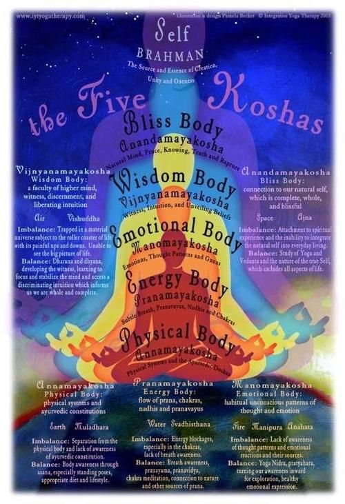 The Five Koshas ~ The source and Essence, Creation, Unity and Oneness    Bliss body, Wisdom body, Emotional body, Energy body & Physical body
