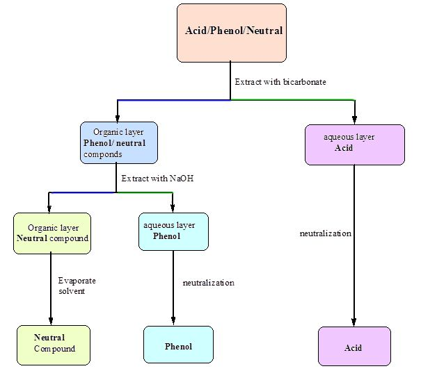Flowchart For The Separation Of Benzoic Acid And