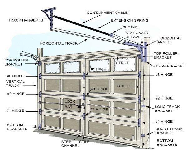 Glossary Of Garage Door Track And Spring Parts Bedroom Garage Door Torsion Spring Conversion Chart Em 2020 Portao De Garagem Porta Garagem Garagem