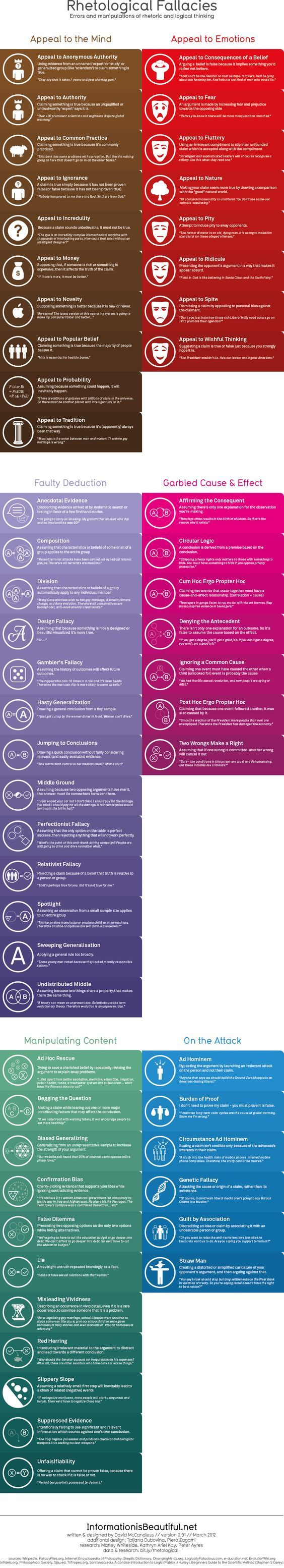 "[Infographic] Rhetological Fallacies - Rhetorical and Logical Fallacies: ""A brain-blending categorisation and visualisation [sic] of errors and manipulations of rhetoric and logical thinking. How many do you use?"":"