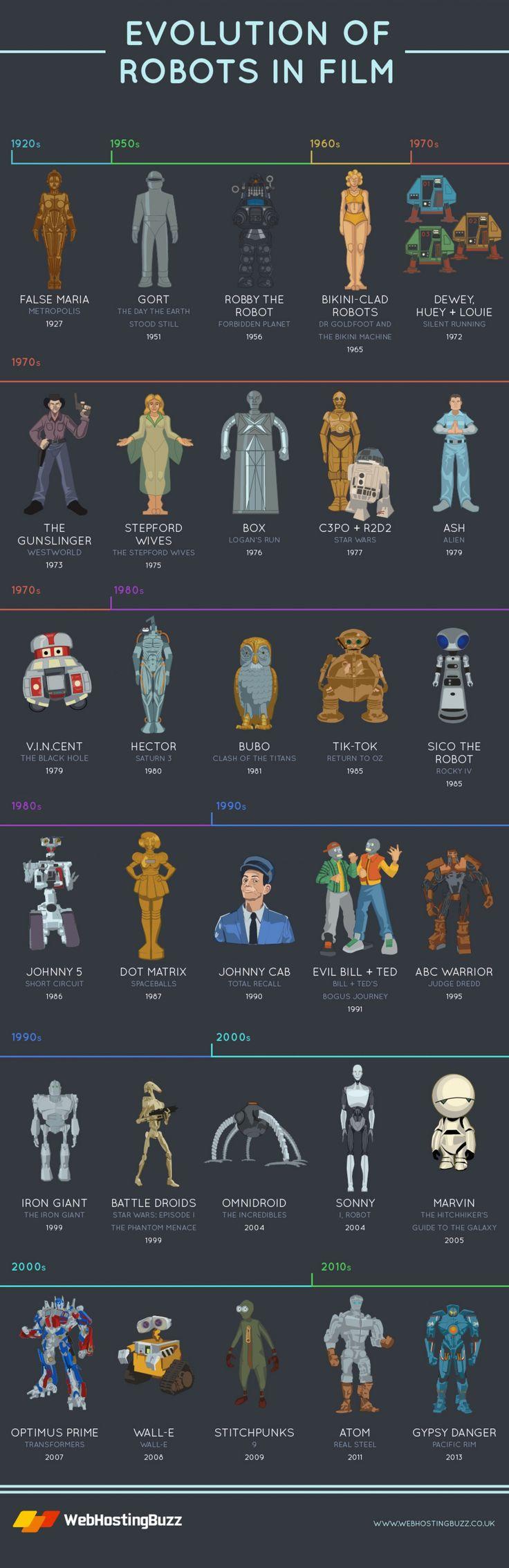 #infografia La evolución de los Robots en las películas / Evolution of Robots in Film #Infographic