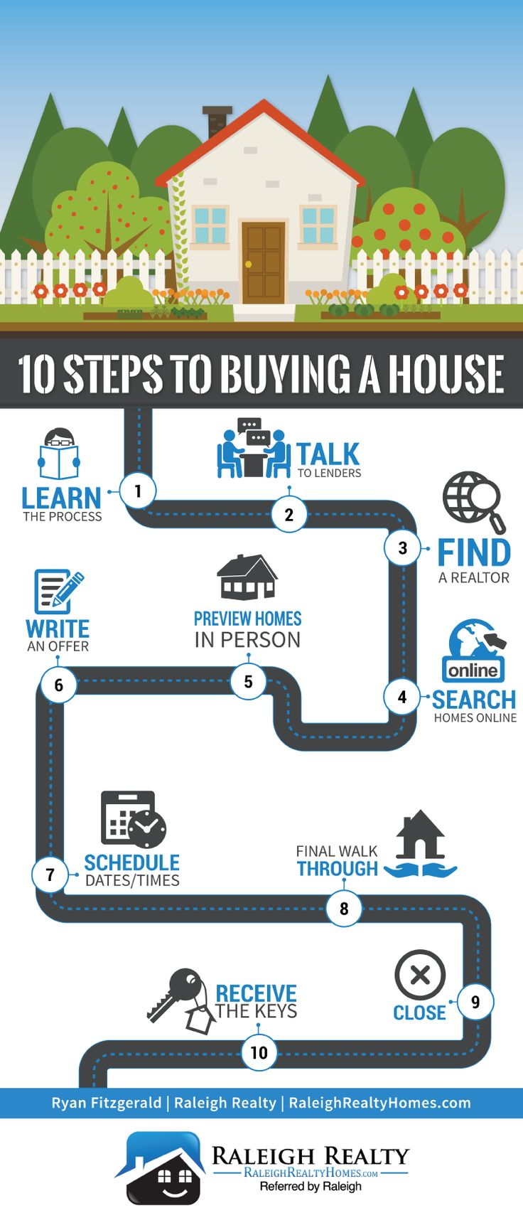 10 Steps to Buying a House: http://www.raleighrealtyhomes.com/blog/10-steps-to-buying-a-house.html