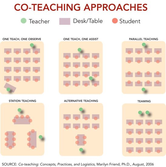 Visual of setting up a co-teaching classroom by the guru of co-teaching.