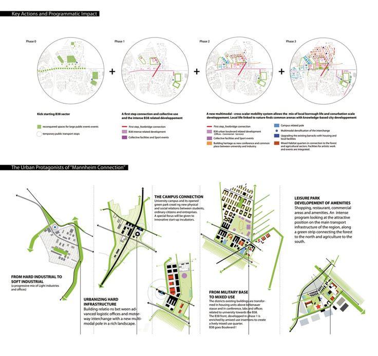 381 besten |Diagram| IDEAS Bilder auf Pinterest | Architektur ...