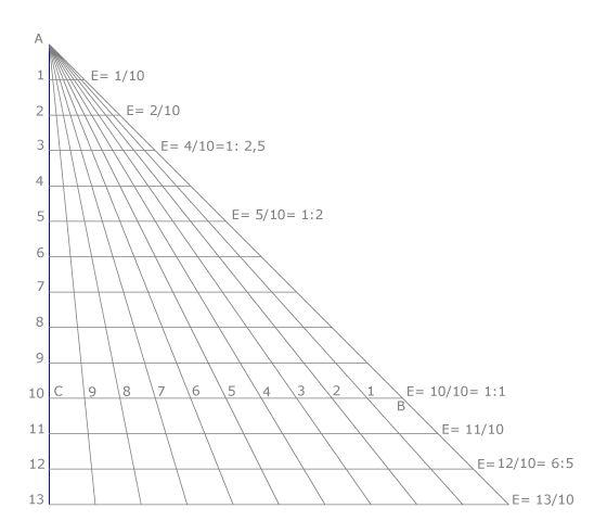 escalas graficas dibujo tecnico - Buscar con Google