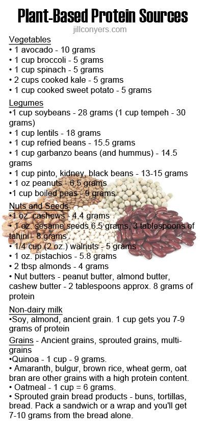 Plant-Based Protein  Sources USDA Nutritional Database & jillconyers.com