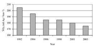 Paula Radcliffe's 18.6% Running Economy improvement over career (V̇O2 consumption at 16 Km/hr, 6:00 min/mile). The Science of Running Economy - Fellrnr.com, Running tips