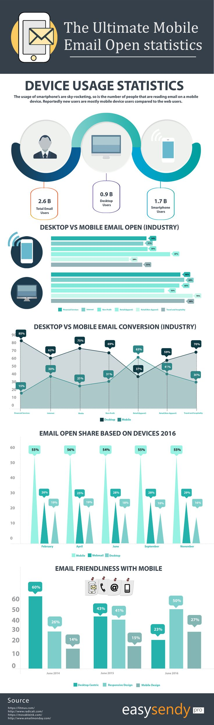 [Infographic] The Ultimate Mobile Email Open Statistics