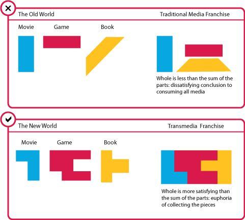 antes y despues #transmedia