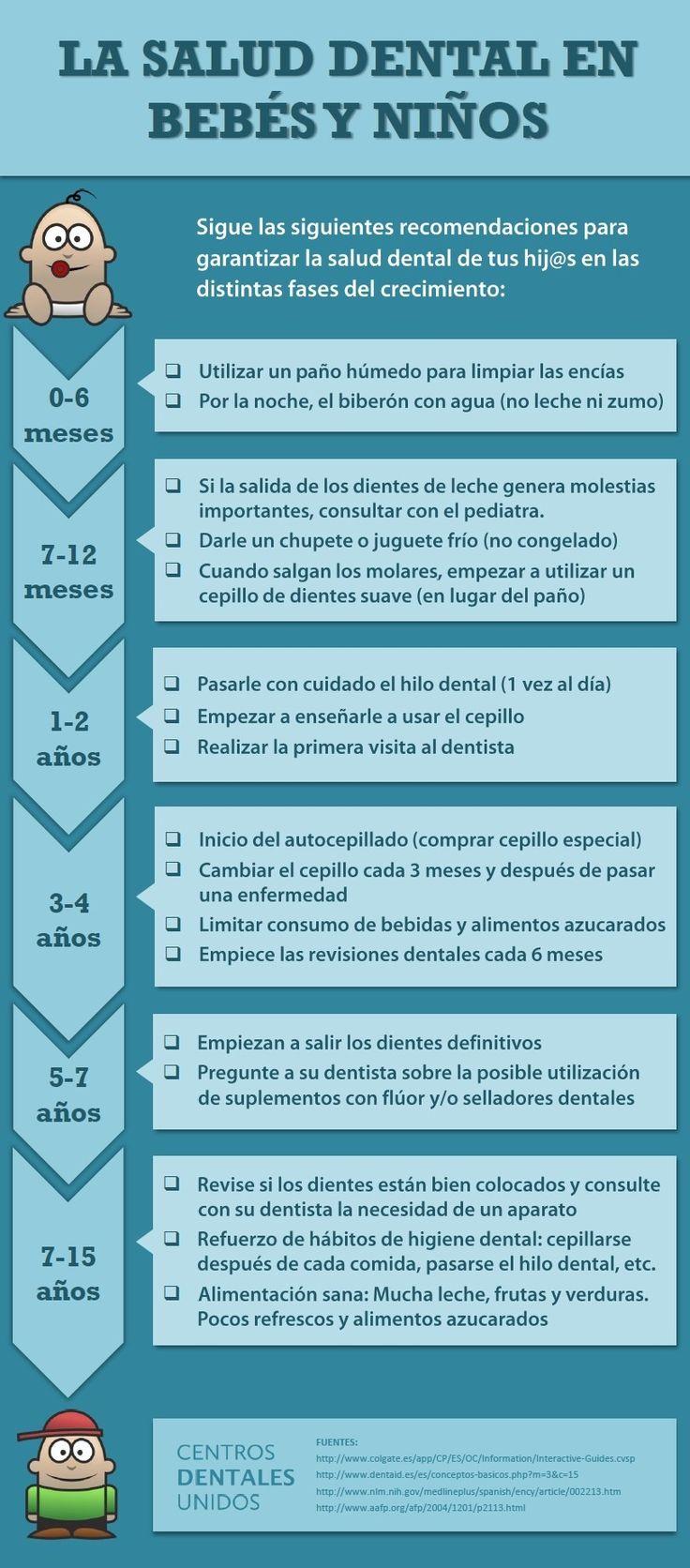 Información acerca de tu salud dental