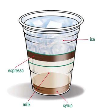 Starbucks Foodservice | Recipes | Cold_Beverages | Vanilla Iced Latte