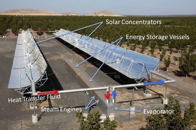 """11.6.13 - Steam engine tech could bring cost of solar energy storage down to $100/kWh - Terrajoule has """"one demonstration system in place in California, and is taking aim at some promising cost figures by 2015. The Terrajoule system couples concentrated solar with steam engines and an integrated storage system using an insulated pressure vessel to deliver cost-effective solar energy 24 hours a day."""""""