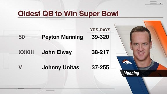 What were the most impressive stats about the Denver Broncos' Super Bowl win?