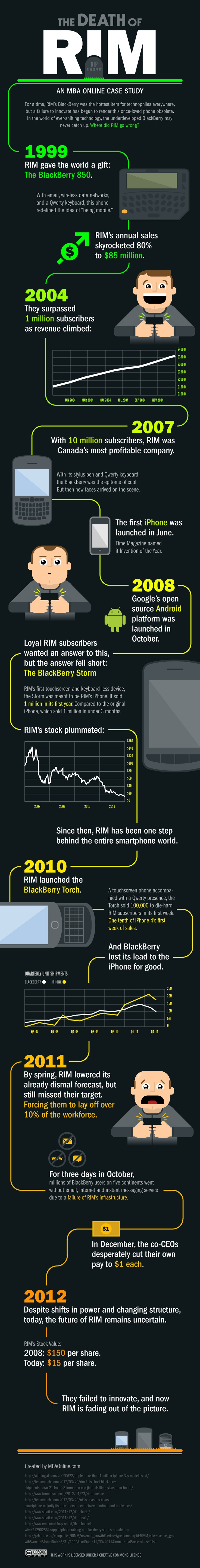 The not so slow death of RIM