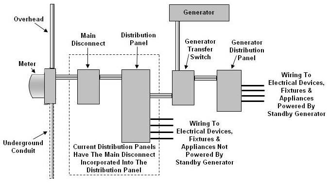 home electrical service panel wiring diagram