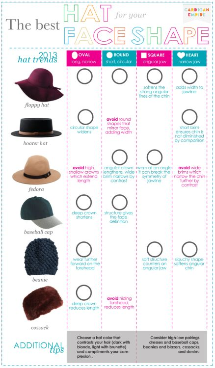 The Best Hat For Your Face Shape Via  6b2abb697f5