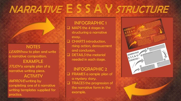 Infographic charts how to plan a narrative essay. Example of plot of a mystery story. Activity to practice writing a narrative composition.