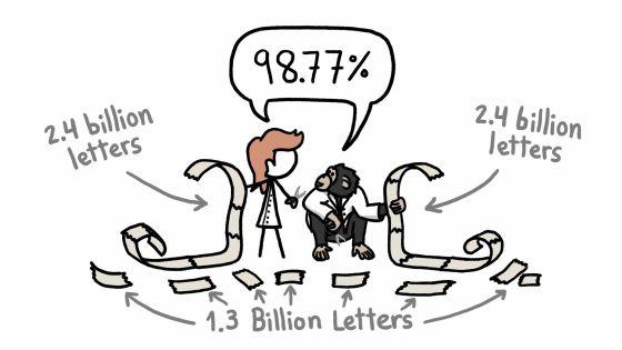 人間とチンパンジーのDNAは99%一致するというのは本当なのか? - GIGAZINE