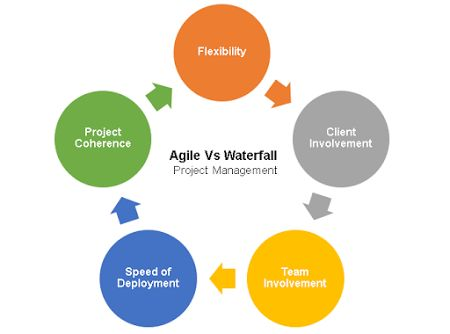 Agile vs Waterfall Project Management : 5 differences to know