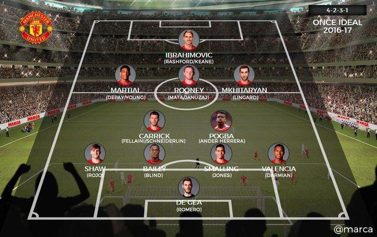 Manchester United S Squad Depth This Season