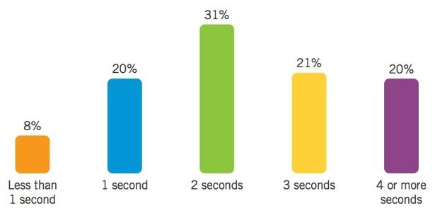 85% of consumers favour apps over mobile websites   Econsultancy