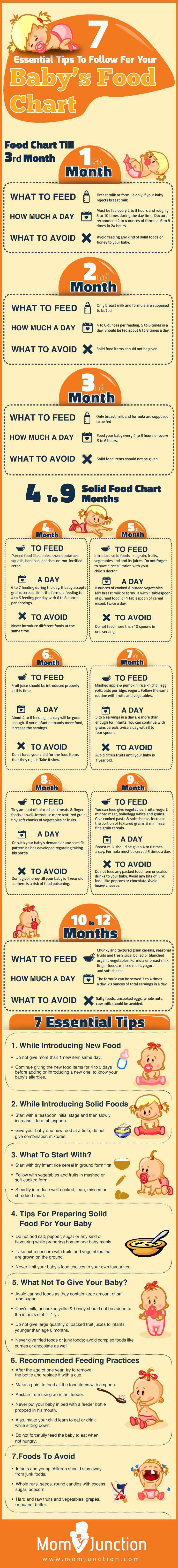 As a mom, you need to know what food to provide at each stage. If you aren't aware of complete baby feed, check out this baby food chart to get a quick idea