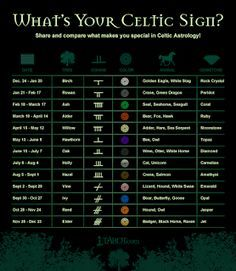 The Country Witch's Cottage: Celtic Astrology Pt 1