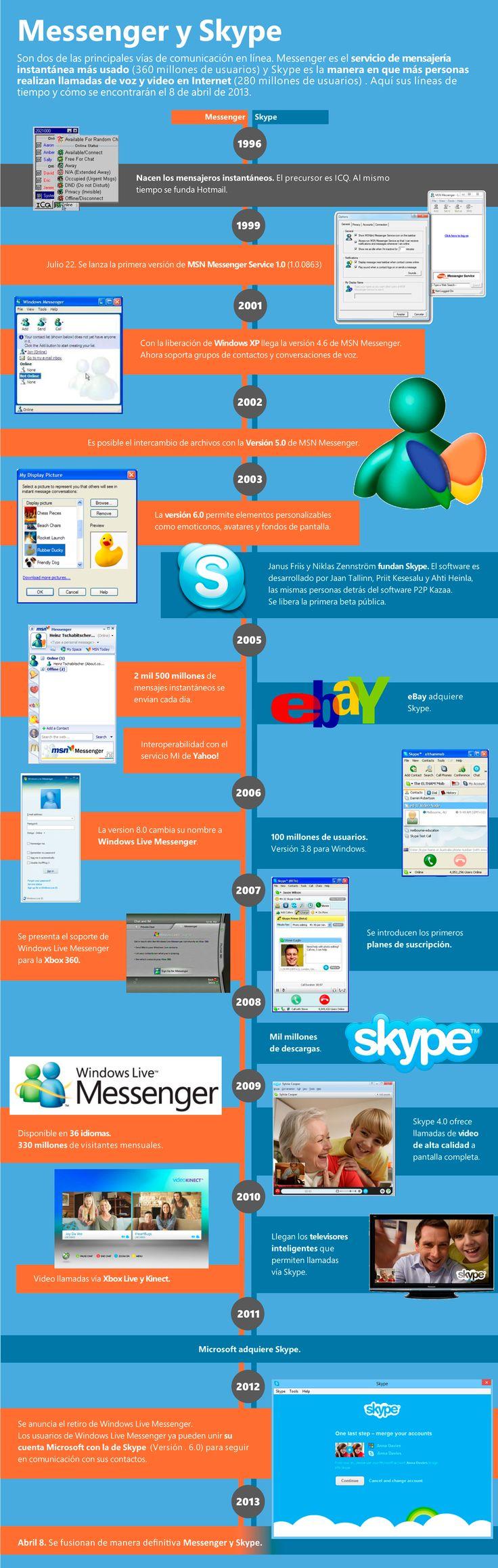 Timeline de Messenger y Skype y de su fusión [infografia]