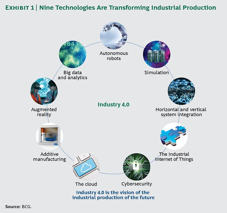 Industry 4.0: The Future of Productivity and Growth in Manufacturing Industries. 9 technologies are transforming Industrial Production