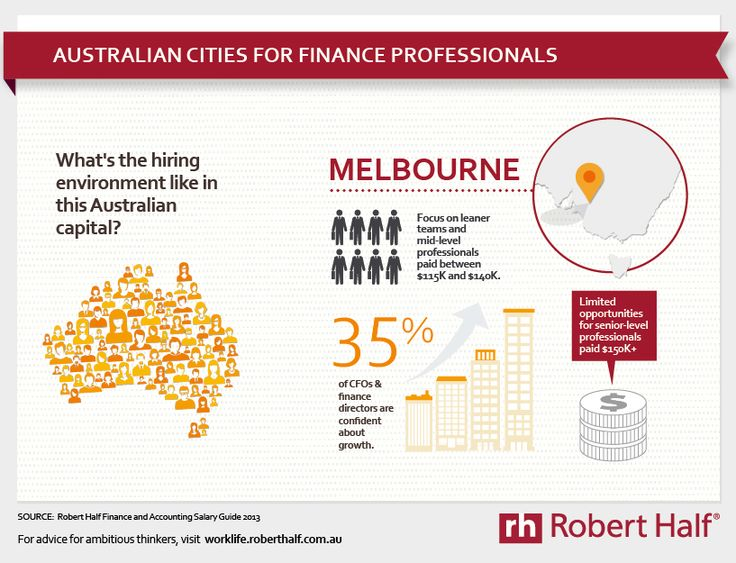 #accounting and #finance #salary and #hiring trends in Melbourne, Australia
