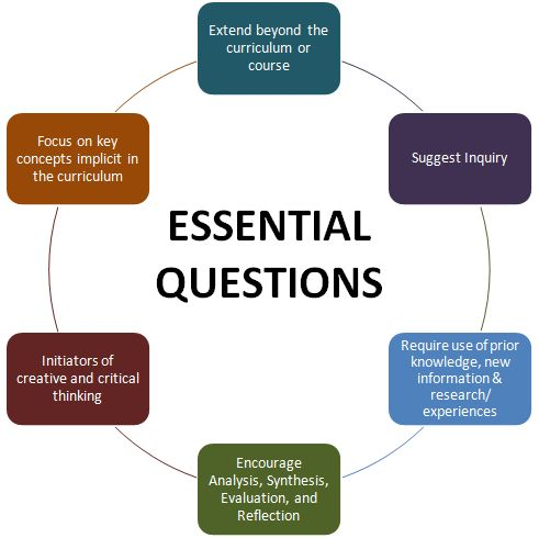 Information on Essential Questions from NCDPI Remember you shouldn't be able to Google an essential question!!