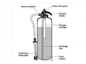 Alat Pemadam Api Jenis AFF Foam (Busa) merupakan alat pemadam api yang  menggunakan bahan kimia yang dapat membentuk busa yang stabil dan didorong dengan karbon dioksida pada saat keluar dari tabung. AFF Foam (busa) yang keluar akan menyelimuti bahan yang terbakar sehingga dapat memadamkan api karean oksigen tidak bisa masuk untuk proses kebakaran.