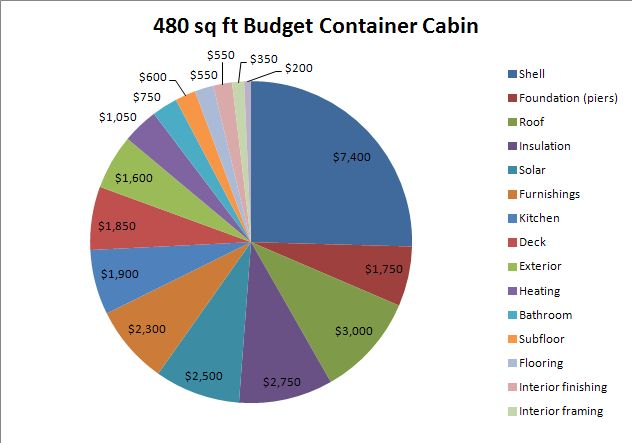 PieChart2 Architect offers some points against using shipping containers to build a home http://www.tincancabin.com/2013/12/the-shipping-container-cabin-in-perspective/