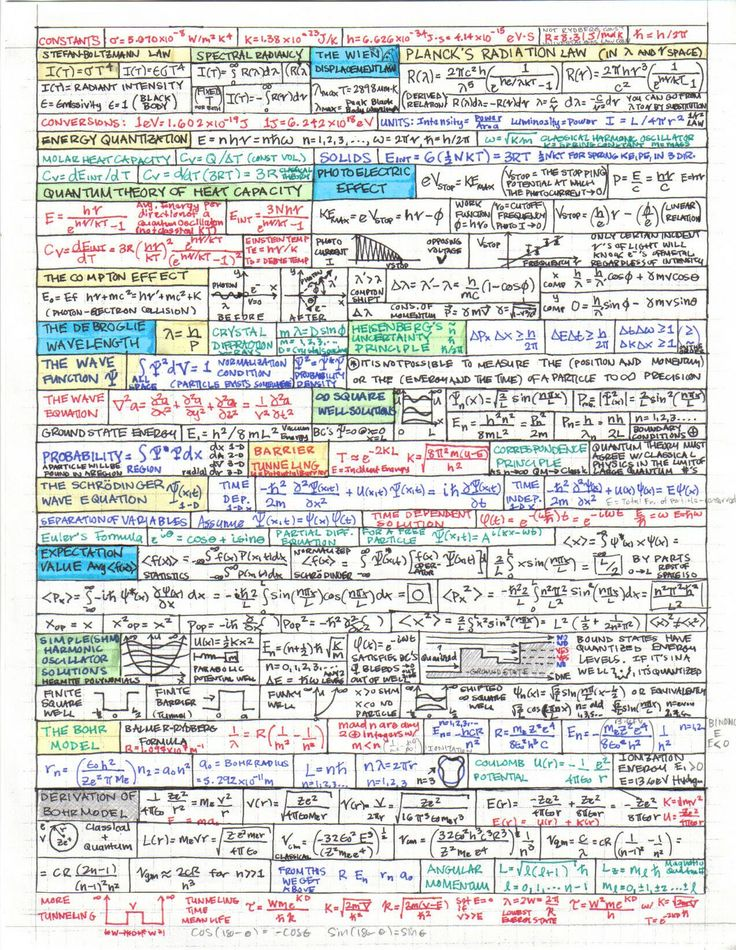 HOME OF ALL PHYSICS CHEAT SHEETS: https://www.cfa.harvard.edu/~afriedman/CheatSheetsIndex.html