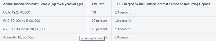 Tax on Recurring Deposit Interest Rates 2016